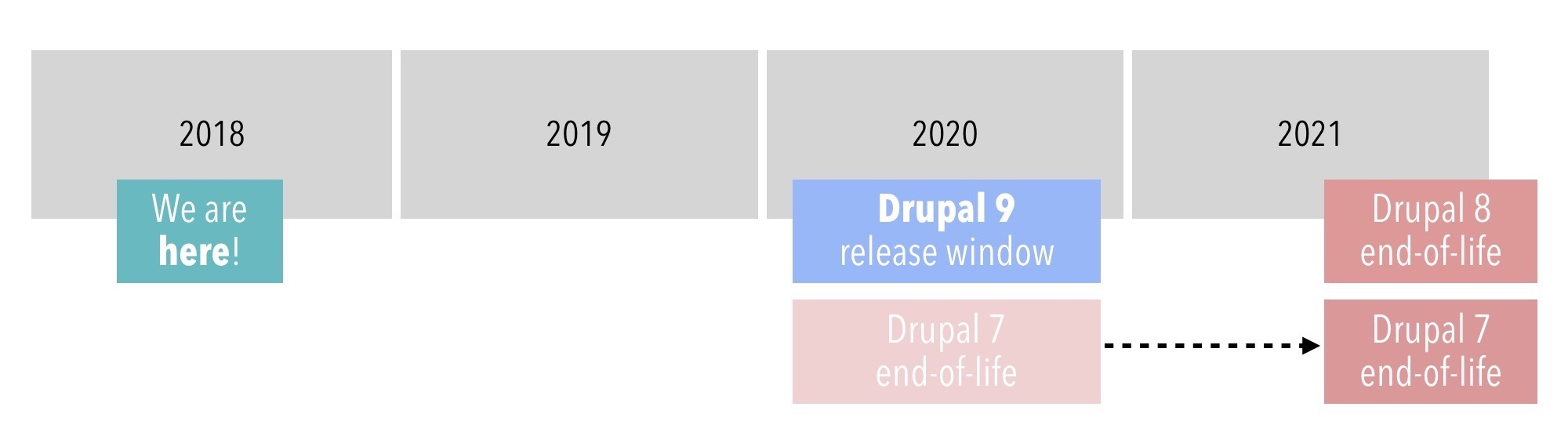 drupal 7.3